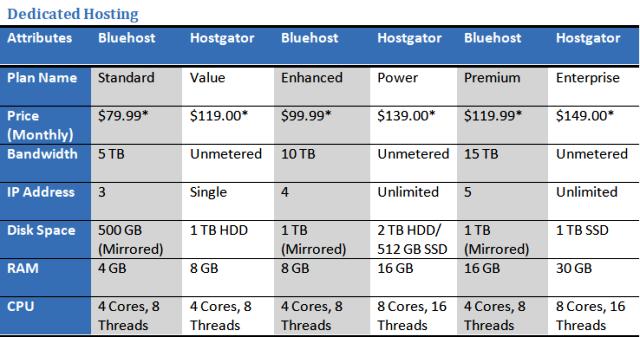 Bluehost vs Hostgator Dedicated Web Hosting Plans