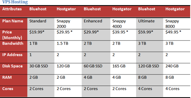 Bluehost vs Hostgator VPS Web Hosting Plans