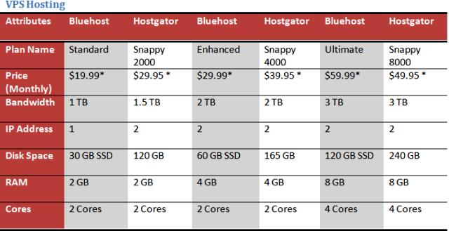 Bluehost vs Hostgator VPS Web Hosting Plans